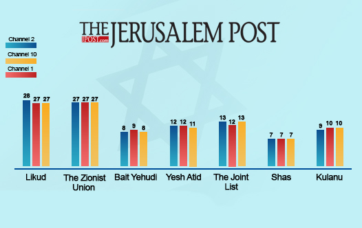 israel eelction exit poll
